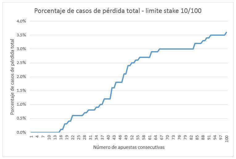 Porcentaje bancarrota stake 10/100