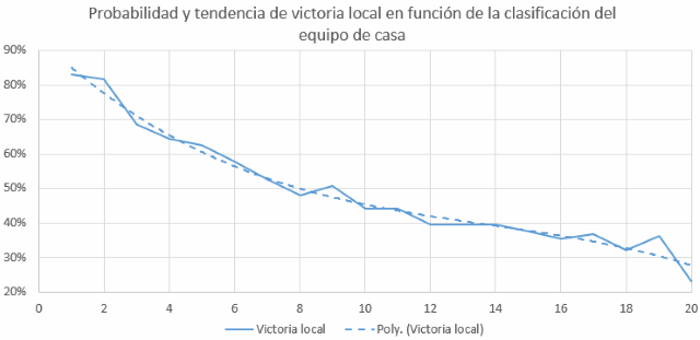 Victoria Local Vs Clasificacion del equipo local en Primera Division