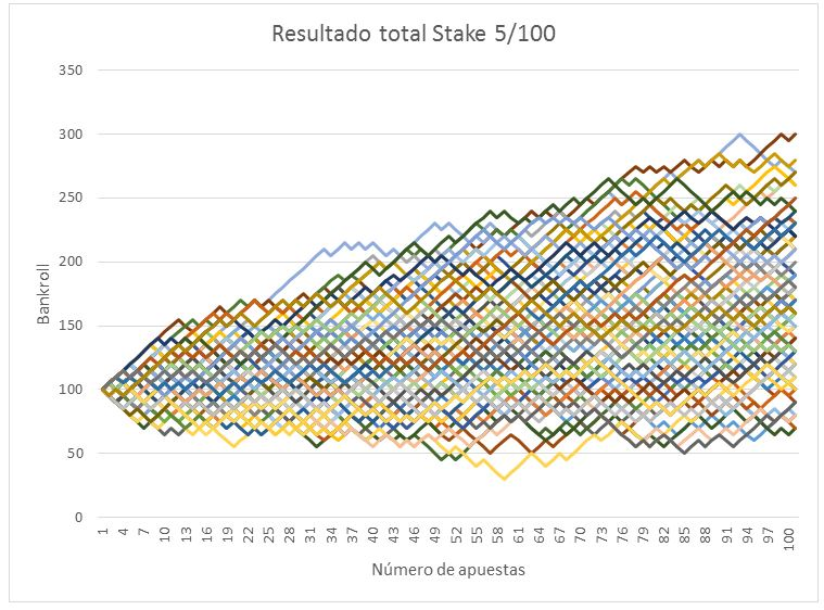 Evolución escenarios bankroll y money management con stake 5/100