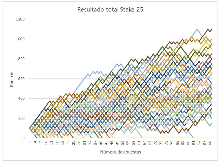 Resultado Simulación Gestión Dinero Stake 25/100