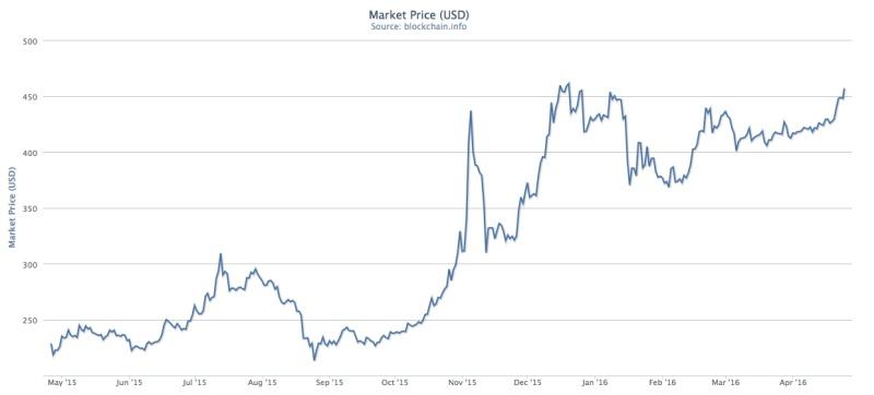 Cotización y valor del bitcoin